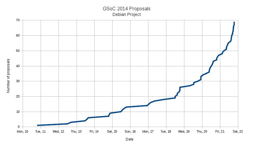 Debian GSoC proposals, 2014 edition